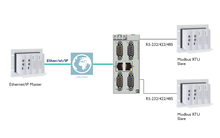 Integrate any Modbus device into the EtherNet/IP™ or PROFINET protocol