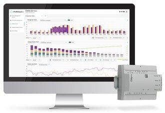 Energiemanagement met Proficloud.io