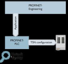 Configuración TSN intuitiva