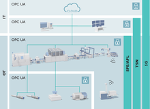 Use of OPC UA in conjunction with TSN, 5G and SPE/APL