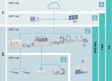 Brug af OPC UA i forbindelse med TSN, 5G og SPE/APL