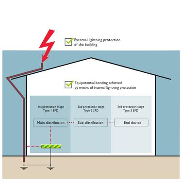 Захист від перенапруги за допомогою внутрішнього й зовнішнього блискавкозахисту