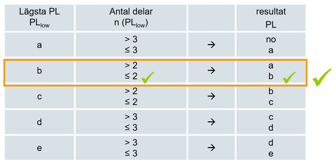 Tbell för uträkning av PL nivå.