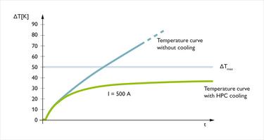 配備或未配備冷卻系統的溫度曲線圖