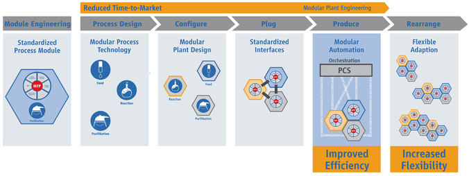 Graphic of process industry 4.0 modular production