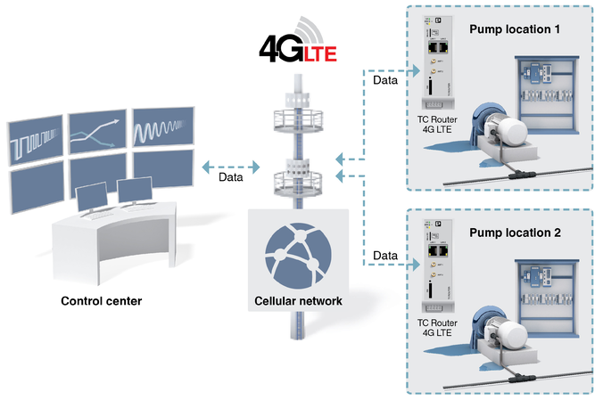 Cellular remote connectivity to an RTU