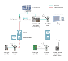 SMS messages offer technicians and the control system access to the process