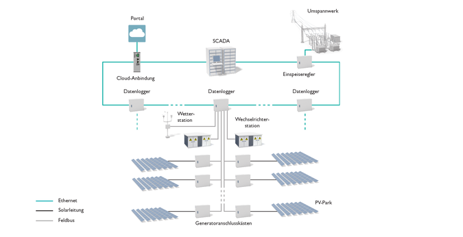 Monitoring and controlling large-scale photovoltaics systems
