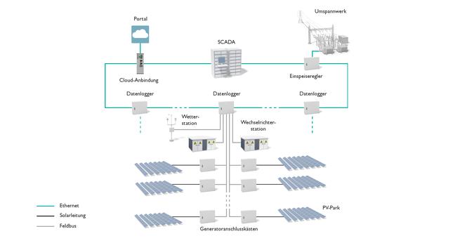 Surveillance et commande des grandes installations photovoltaïques