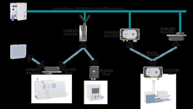 一般的なWLANネットワークのセットアップ