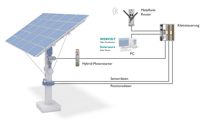 Control of a PV tracking system