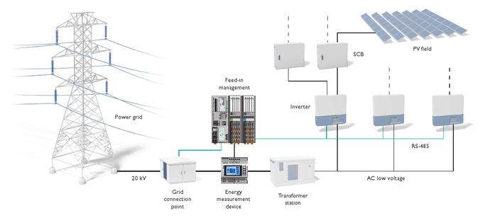 Régulation de linjection pour des réseaux électriques stables