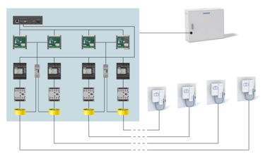 Graphic: CHARX control basic and energy meters in the control cabinet