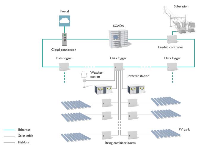 Supervisión y control de instalaciones grandes fotovoltaicas