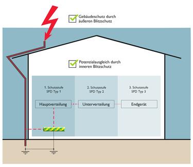 Sécurité contre les dommages dus à la surtension grâce à la protection intérieure et extérieure contre la foudre