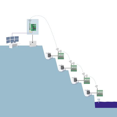 Diagram illustrating water level monitoring in open-cast mining using a wireless system