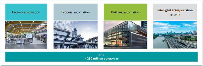 What are typical applications for SPE?