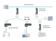 Industrial ethernet access points