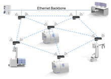 Ethernet backbone