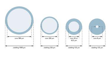 光纖的纖芯和包層直徑