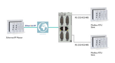 Protocol converters and gateways: Modbus to EtherNet/IP™ or PROFINET