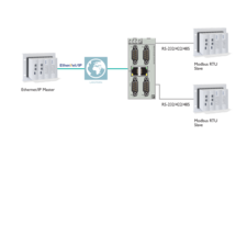 Protocol converters and gateways: Modbus to EtherNet/IP™