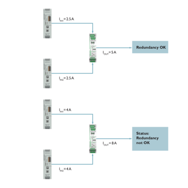 Active redundancy modules with preventive function monitoring