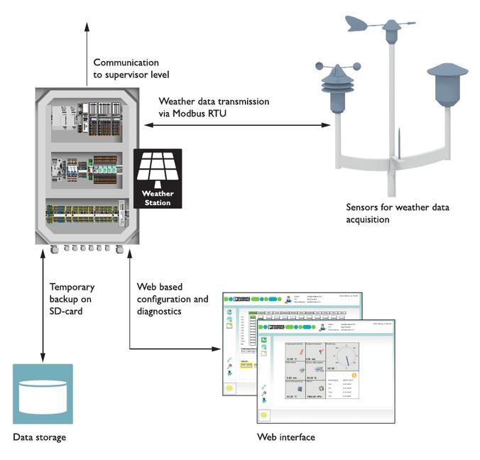 Interacción de los sensores, la estación meteorológica, la memoria de datos y la interfaz web