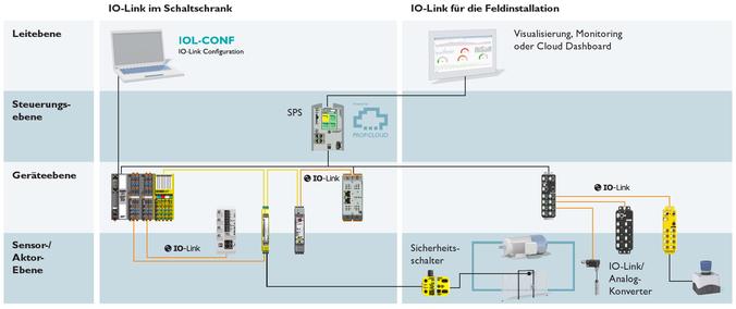Komponenten eines IO-Link-Systems