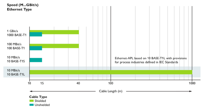 Comparison of the data rates and cable lengths of the different standards