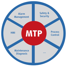 Graphic of the MTP contents