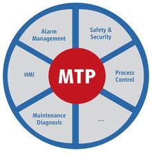 Graphik MTP-Inhalte
