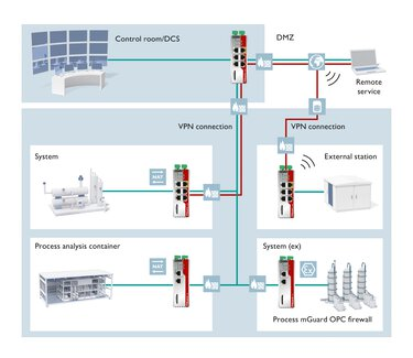 Diagram illustrating communication and data security with mGuard technology