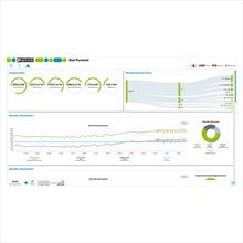 Dashboard uit het gebouwmanagementsysteem