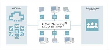 PLCnext Technology