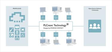 PLCnext Technology 技術