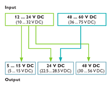 MINI POWER for voltages from 10 to 75 V DC