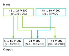 MINI POWER pro napětí od 10 do 75VDC