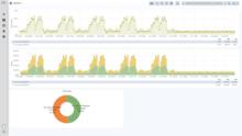 Wizualizuj i analizuj dane: trendy w okresie godziny, dnia, tygodnia czy miesiąca