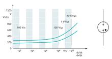 Símbolo gráfico e curva característica de ignição de um dispositivo de proteção contra surtos a gás