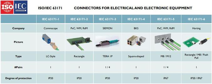 IEC 63171